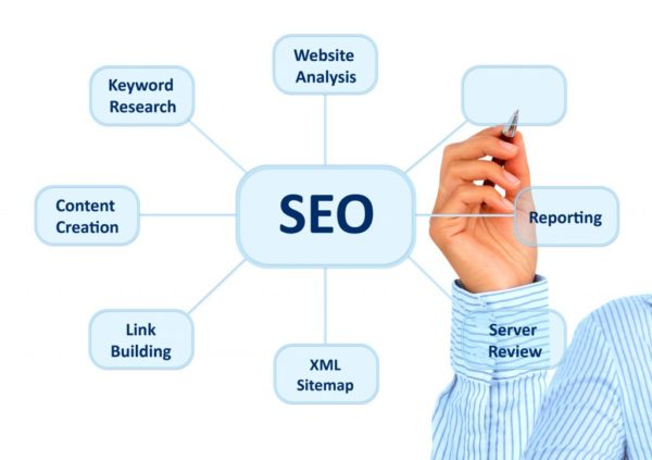 Pittsburgh SEO services